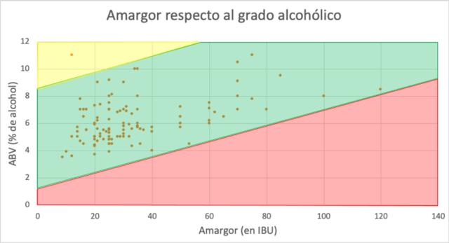 ¿Está relacionada la amargor de una cerveza y su grado alcohólico?