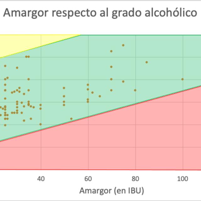 https://www.lestupenda.com/es/wp-content/uploads/sites/9/2021/04/cerveza-artesana-lestupenda-amargor-respecto-alcohol-bandas-640x640.png